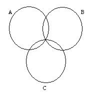 Euler diagrams overview this diagram representing zones a b c ab ac and bc but not abc has got a triple point this diagram cannot be drawn without breaking wellformedness ccuart Images