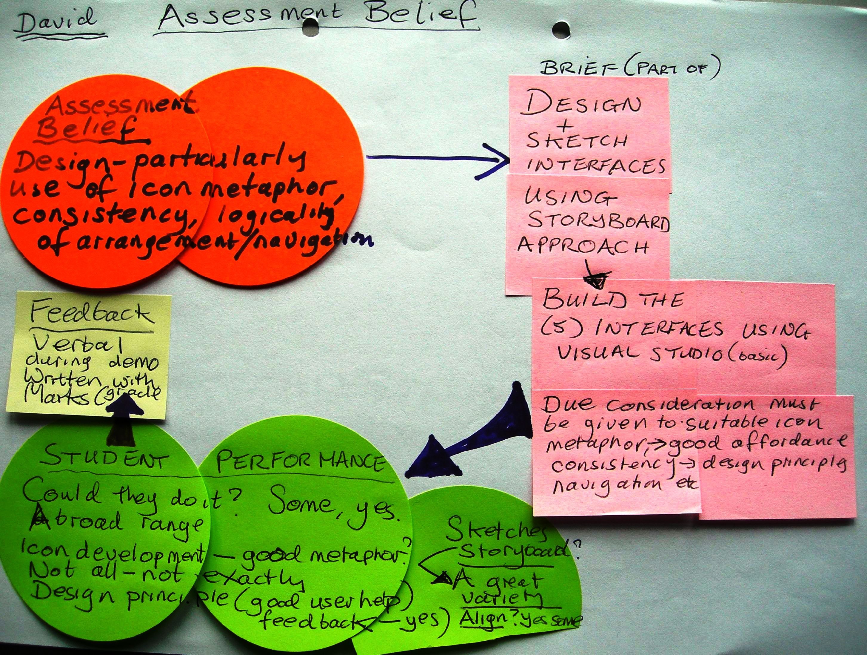 Essment Beliefs And Feedback
