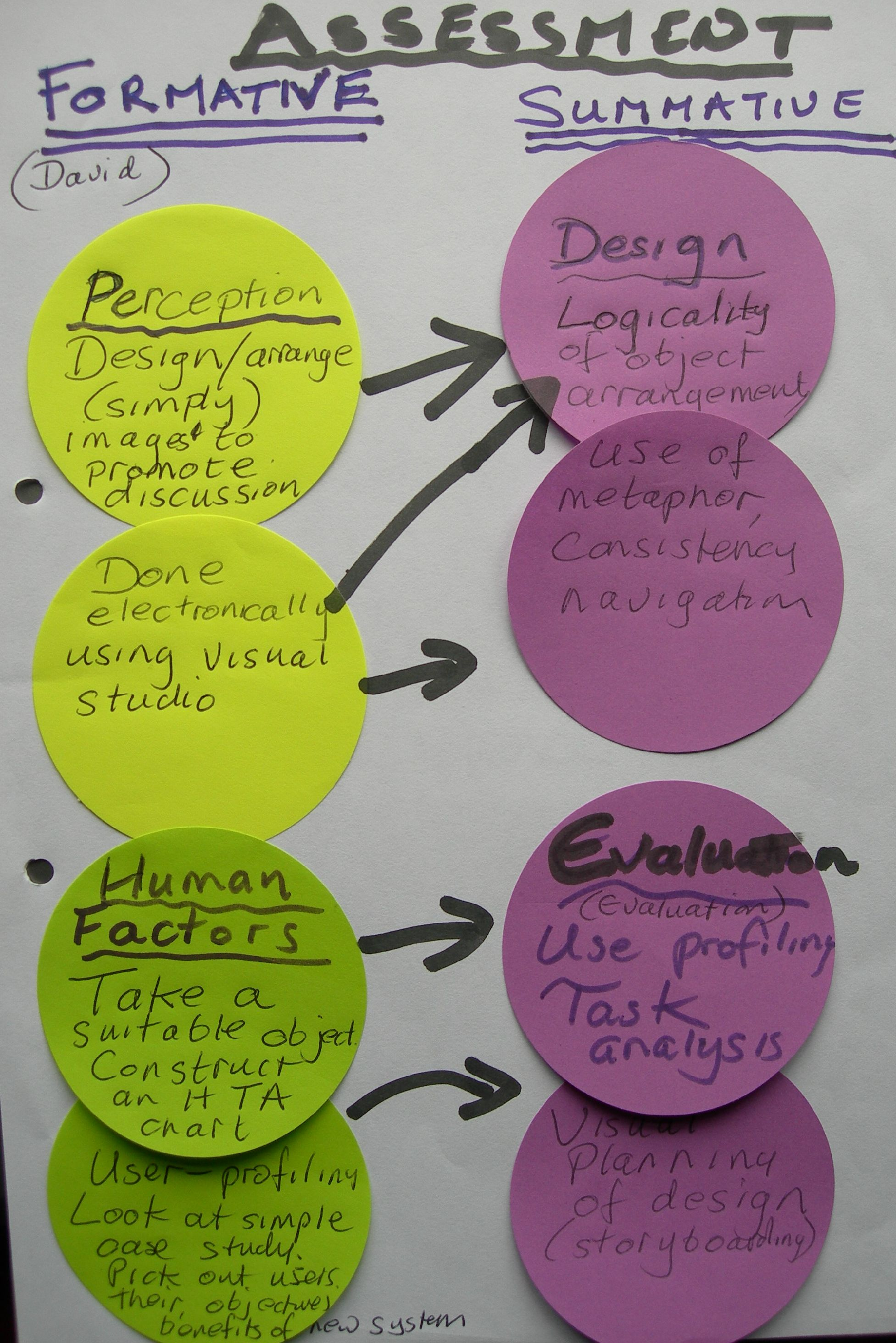 Human Computer Interaction Design Portfolio Assessment